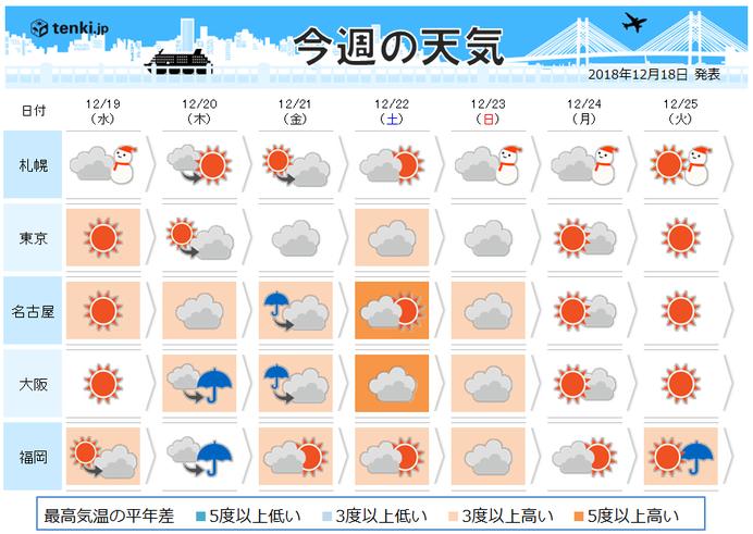 太田 市 天気 10 日間