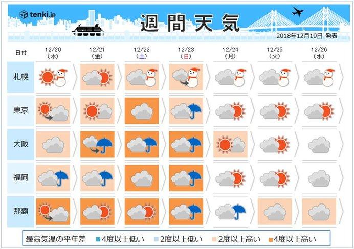 今年最後の3連休 天気は雨暖 晴寒