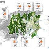 20日の関東 雲多めでも寒さなし