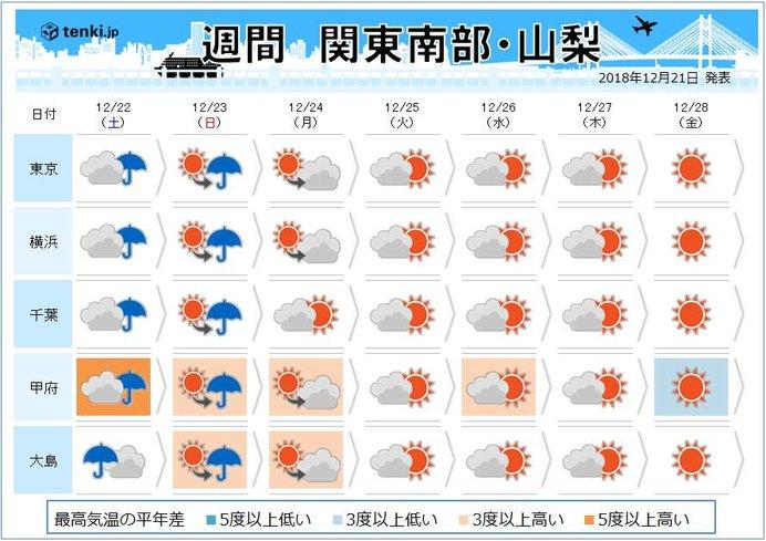関東の週間 年末大寒波 北部は平地も雪か