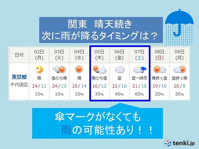 関東 晴天続き 次に雨が降るのは?