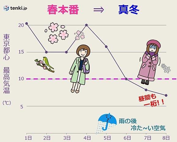 関東 春本番から一転 来週は真冬に