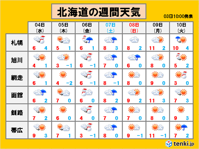 北海道 2ケタ気温 次は来週に
