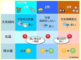 来年(2019年)1月~3月の天候 九州