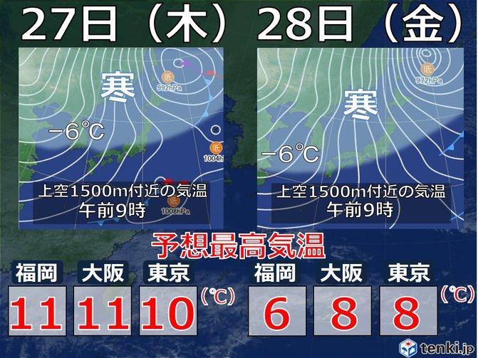 28日(金)寒気の影響は全国的に