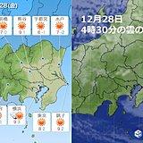 28日 関東も年末寒波 一番暖かい服装で