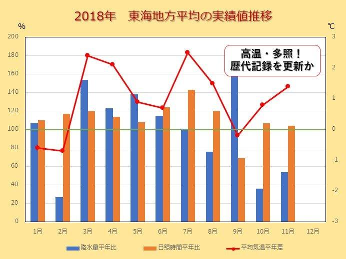 東海 2018年は記録的な高温 多照に 日直予報士 2018年12月30日 日本