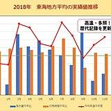 東海 2018年は記録的な高温・多照に
