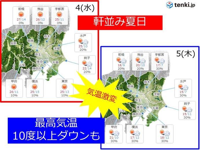関東 水曜は夏日急増 木曜は10度ダウン