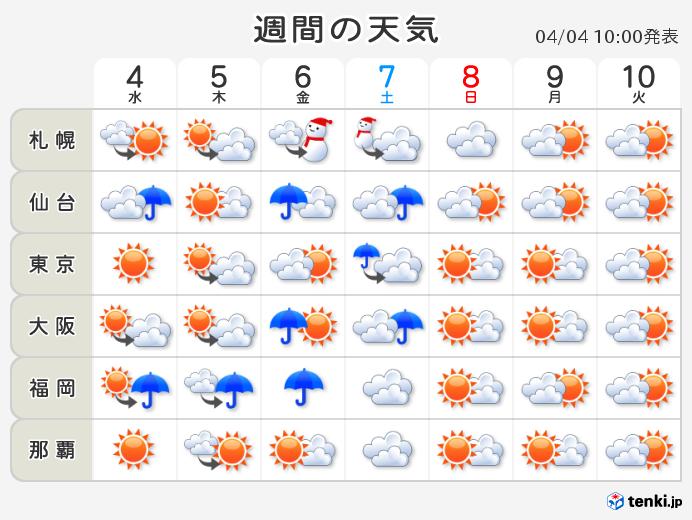 週間 気温は一進一退 週末はヒンヤリ