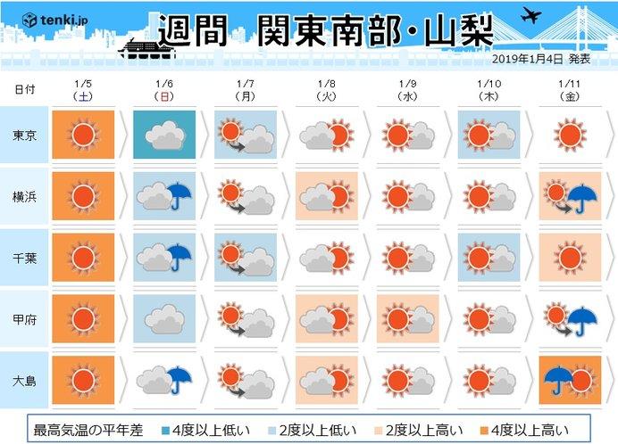 関東の週間 日曜日は雪舞う寒さに(日直予報士 2019年01月04日) - 日本 ...