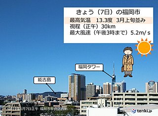 きょう(7日)は冬日和 福岡