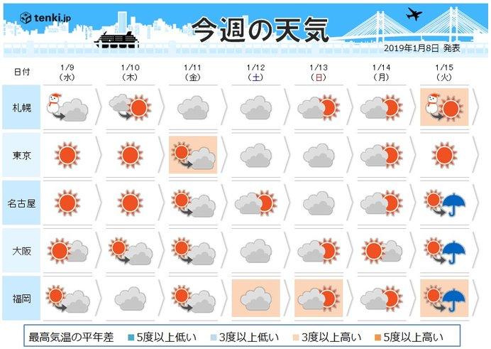 あす関東南部でも雪か?三連休は傘の出番も