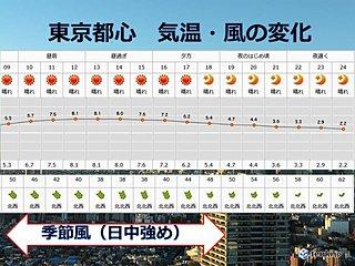 きょう9日 都心は冬晴れ 寒い一日