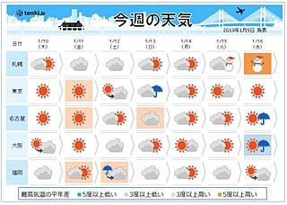 週間 乾燥続く太平洋側に雨 東京で雪か