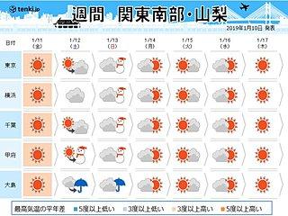 関東の週間 連休中に雨か雪