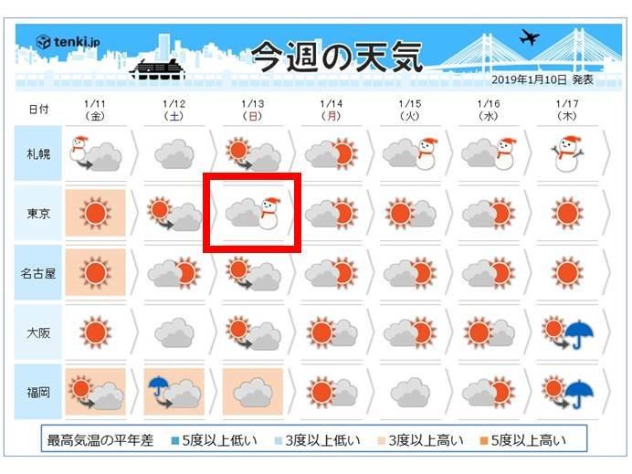 週間 寒さ緩んだ後、東京都心で雪となるか
