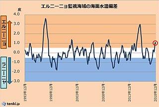 エルニーニョ現象 日本の天候にも影響及ぶ