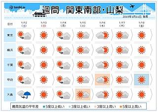 関東の週間 3連休は雨?雪?降るの?