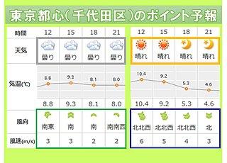東京 今日は日差し少なく 明日は北風強く