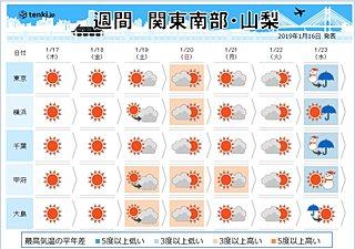 関東の週間天気 センター試験は?