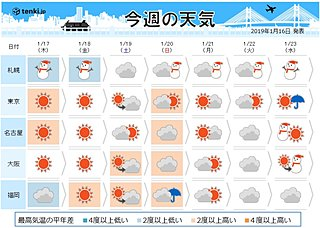 週間 大寒以降 関東以西に雨雲や雪雲