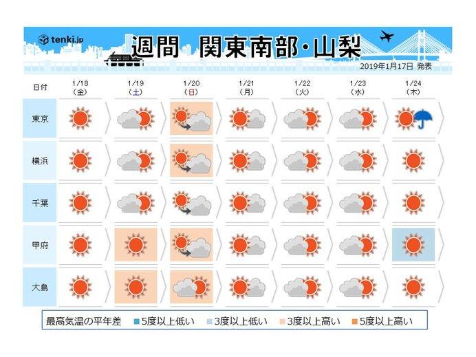 関東の週間 晴れが続くが来週は雪マークも