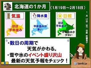 北海道の1か月 数日周期で天気がかわる