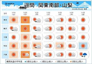 関東の週間 雪の予報に変化が