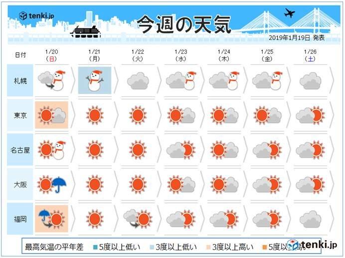 週間天気 冬の天気分布続く