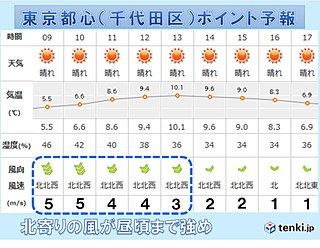 東京都心 北風が強いのは昼頃まで