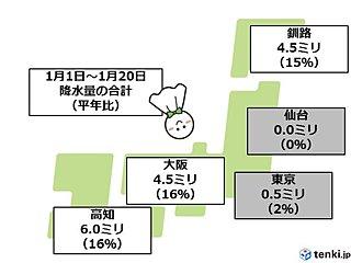 太平洋側かなりの少雨 東京は平年の2%