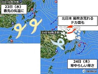 水曜~木曜 気温変化大きい 北は大荒れ