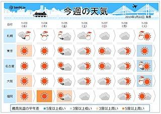 週間 北日本は再び荒天 週末は厳しい寒さ