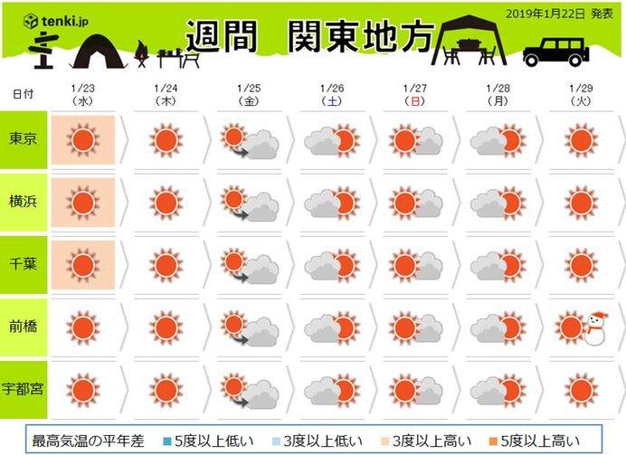 関東の週間 寒さと天気の変わり目はいつ