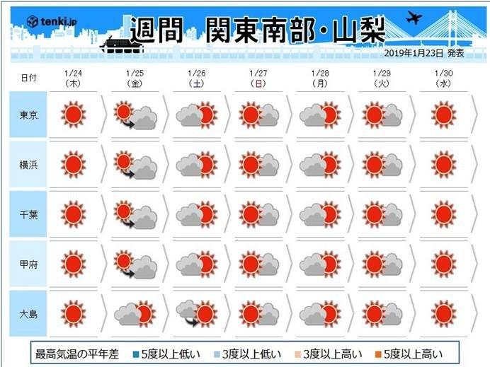関東の週間 晴天と乾燥が続きます