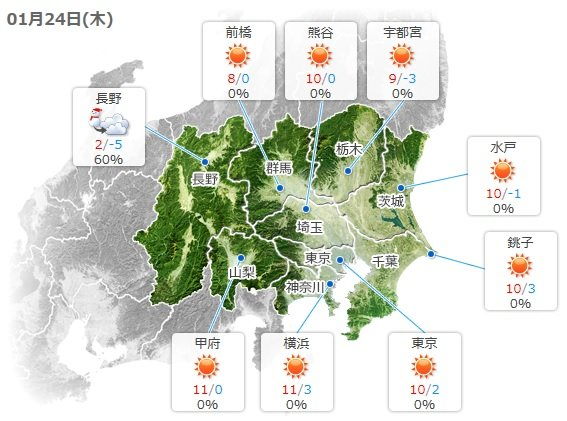 関東 日差しに勝る北風 体感温度は低く