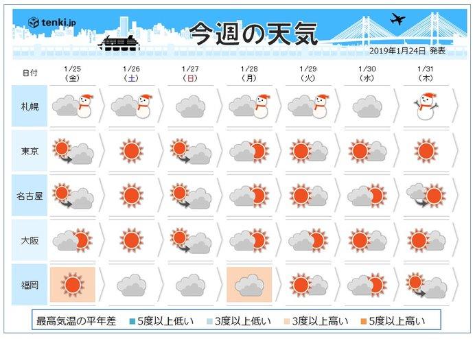 週間 土曜は四国でも積雪 関東も雪が舞う