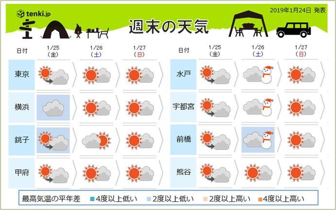 関東地方 週末の予報