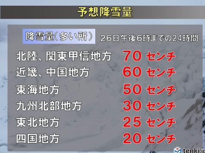 日本海側は平地も含め大雪に