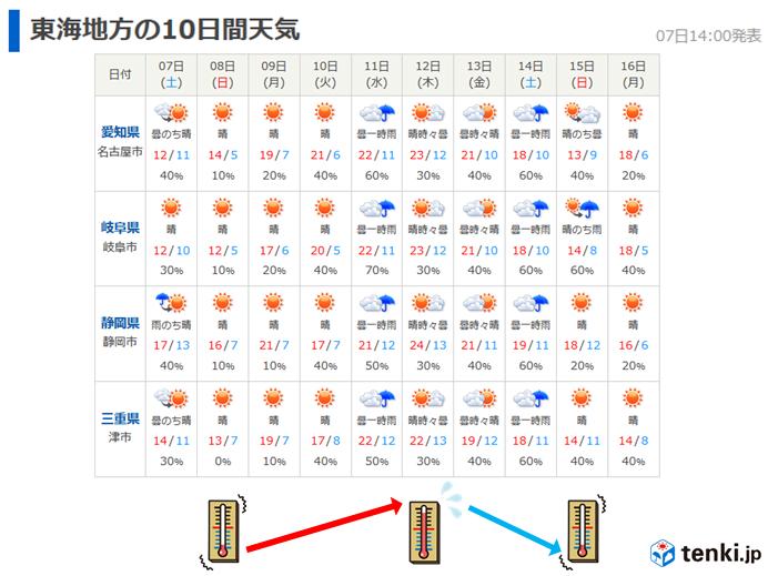 来週半ばは再び気温上昇 寒暖差が大きい