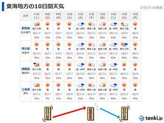 東海 来週も気温変化大きい