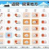 関東の週間 1月の最後は雨や雪