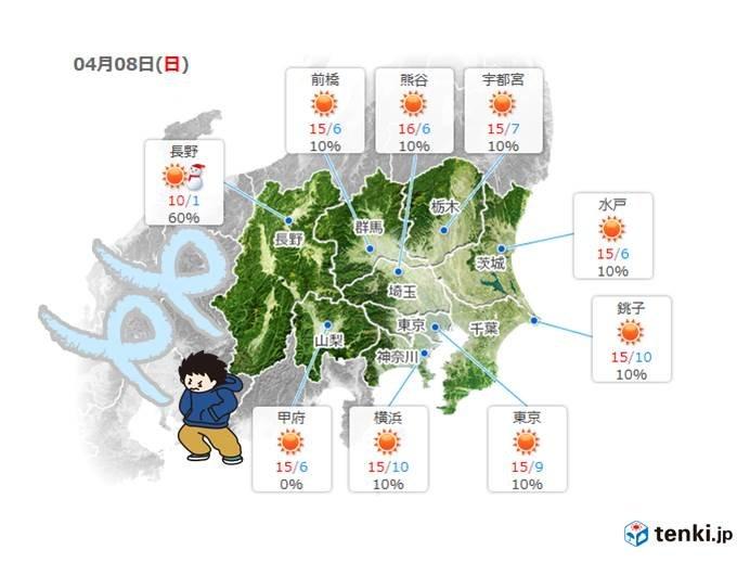 関東 風は西風に 8日は晴れても風冷たい