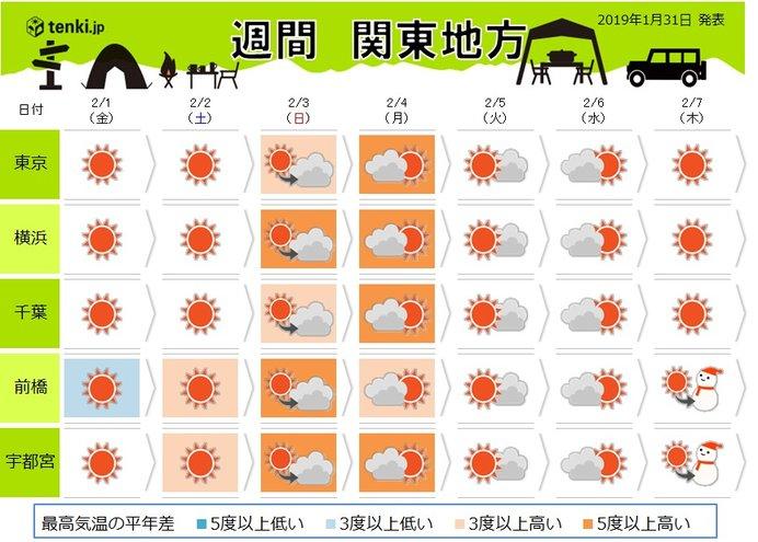 関東の週間 季節一進一退 立春は暖かく