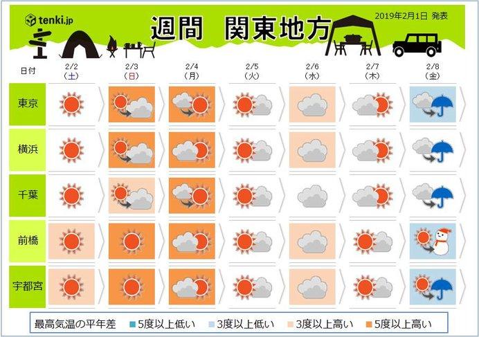 関東の週間 春一番の予感? 次の雨は?
