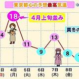東京都心で4月並みも 気温乱高下の一週間
