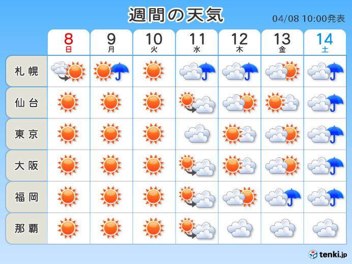 今週の天気 変わりやすい春の空