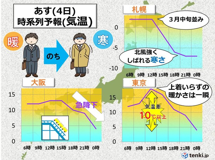 最高気温に油断禁物!寒暖差が大きいです!