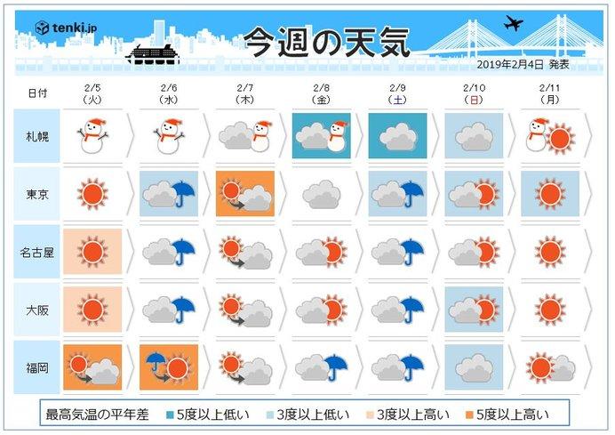 週間 火曜は気温急降下 水曜は傘の出番